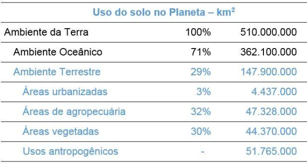 Uso do solo no Planeta