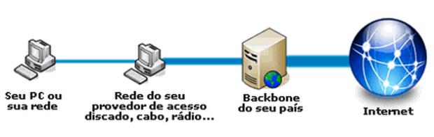 Provedor de acesso e conexão na Internet