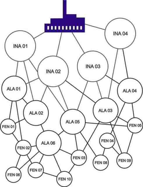 Diagrama da Árvore da Transformação Ambiental – ATA