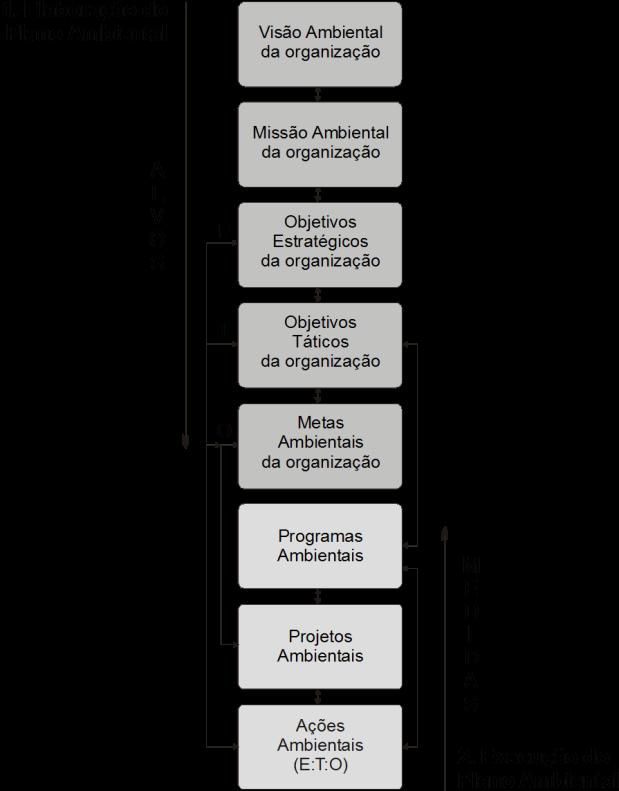 Estrutura para elaboração e execução do PCA