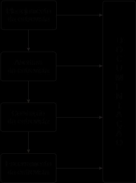 Proposta de padrão para o processo de entrevista
